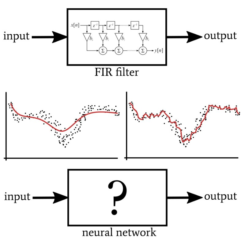 Signal Processing Using Neural Networks: Validation in Neural Network Design
