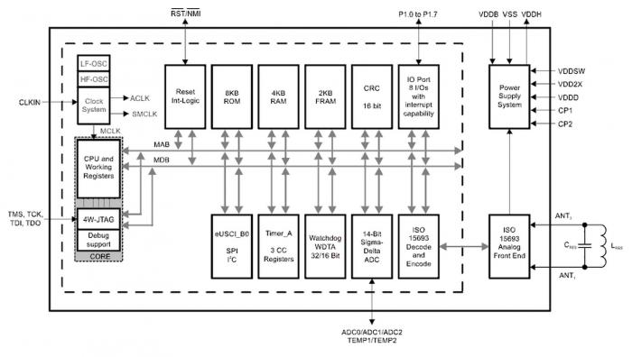 industry u2019s first nfc sensor transponder