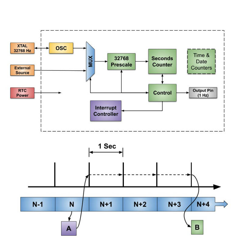 Timers /& Support Products Dual Uni//Bi-polar Digital Pulser