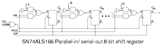 parallel in, serial out shift register shift registers flip bit parallel in serial out devices sn74als166 parallel in serial out 8 bit shift register