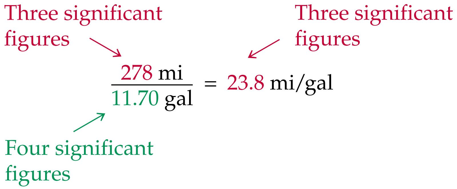 Significant Digits And Engineering Units