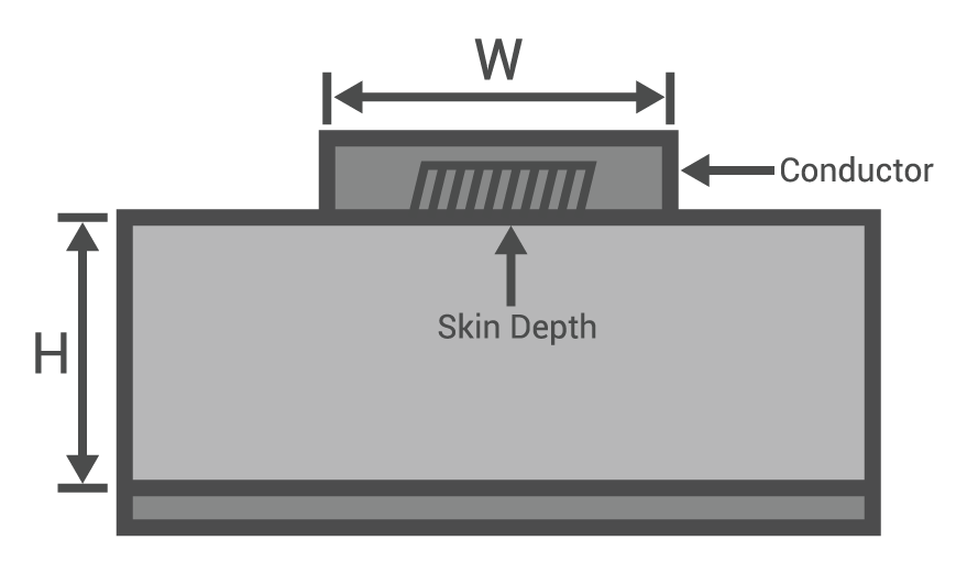 Ness Engineering Tech Data - Skin Depth and Skin Effect