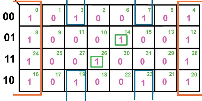The Karnaugh Map Boolean Algebraic Simplification Technique
