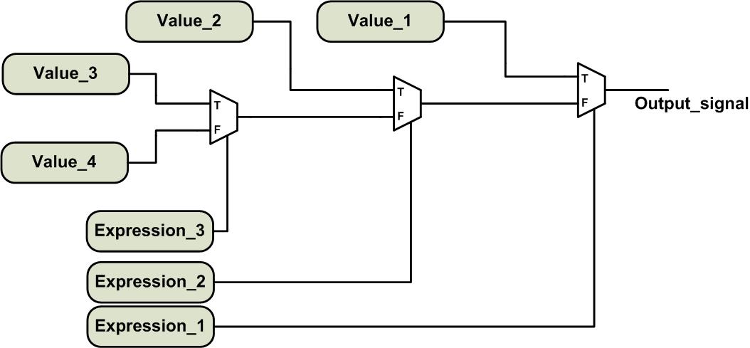 "Use Verilog to Describe a Combinational Circuit: The ""If"