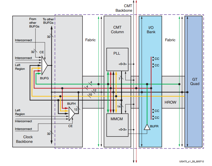 Clock Signal Management: Clock Resources of FPGAs