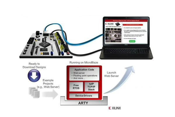 Utilizing Xilinx's MicroBlaze in FPGA Design