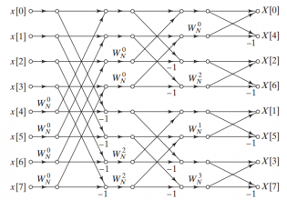 Intro Software Walkthrough: Fast Fourier Transforms and the Xilinx