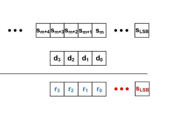 Basic Binary Division: The Algorithm and the VHDL Code