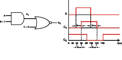 Combinational Circuit Design and Simulation Using Gates