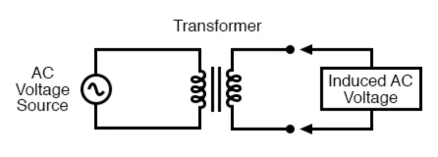 What is Alternating Current (AC)? | Basic AC Theory | Electronics TextbookAll About Circuits