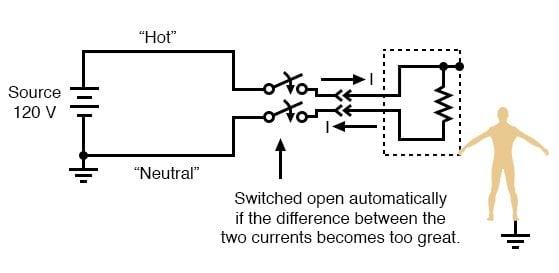 Safe Circuit Design