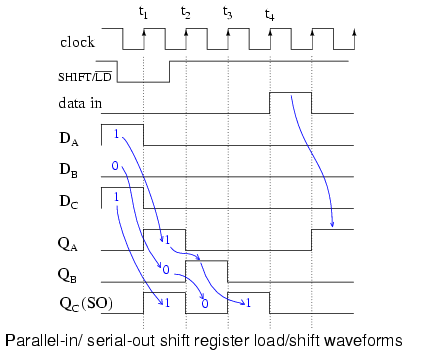 shift registers parallel in serial out piso conversion shift rh allaboutcircuits com 3 bit shift register state diagram linear feedback shift register state diagram