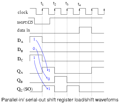 Outstanding Shift Registers Parallel In Serial Out Piso Conversion Shift Wiring Digital Resources Timewpwclawcorpcom