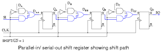 the shift path is shown above when shift/ld' is logic high  the lower and  gates of the pairs feeding the or gate are enabled giving us a shift  register