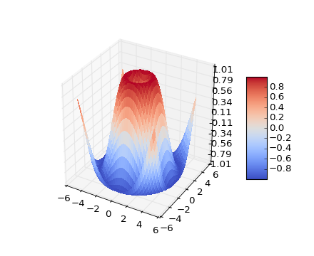 Get Started with Matplotlib in Python to Visualize Data Collected