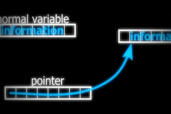 Pointers in C Programming: What Is a Pointer and What Does