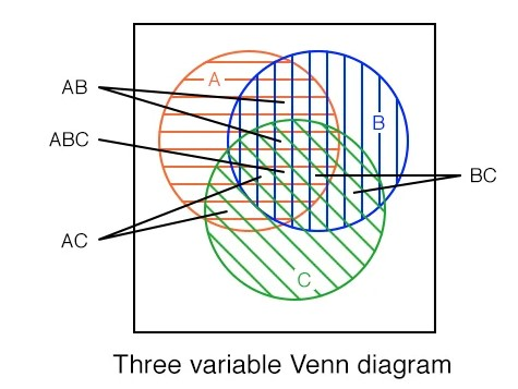 Boolean Relationships On Venn Diagrams Karnaugh Mapping Electronics Textbook
