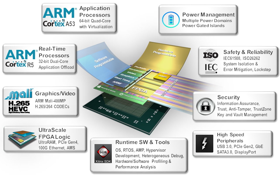 Xilinx Brings First All-Programmable Multi-Processor SoC - News